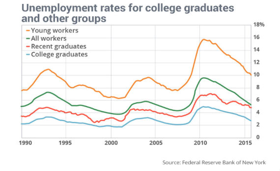underemployment for recent college grads